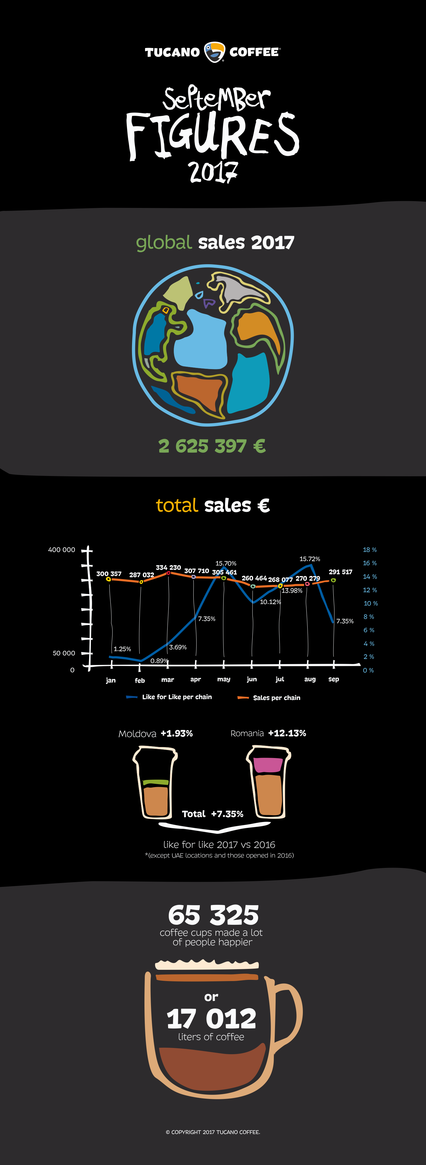 infographic tucano coffee september