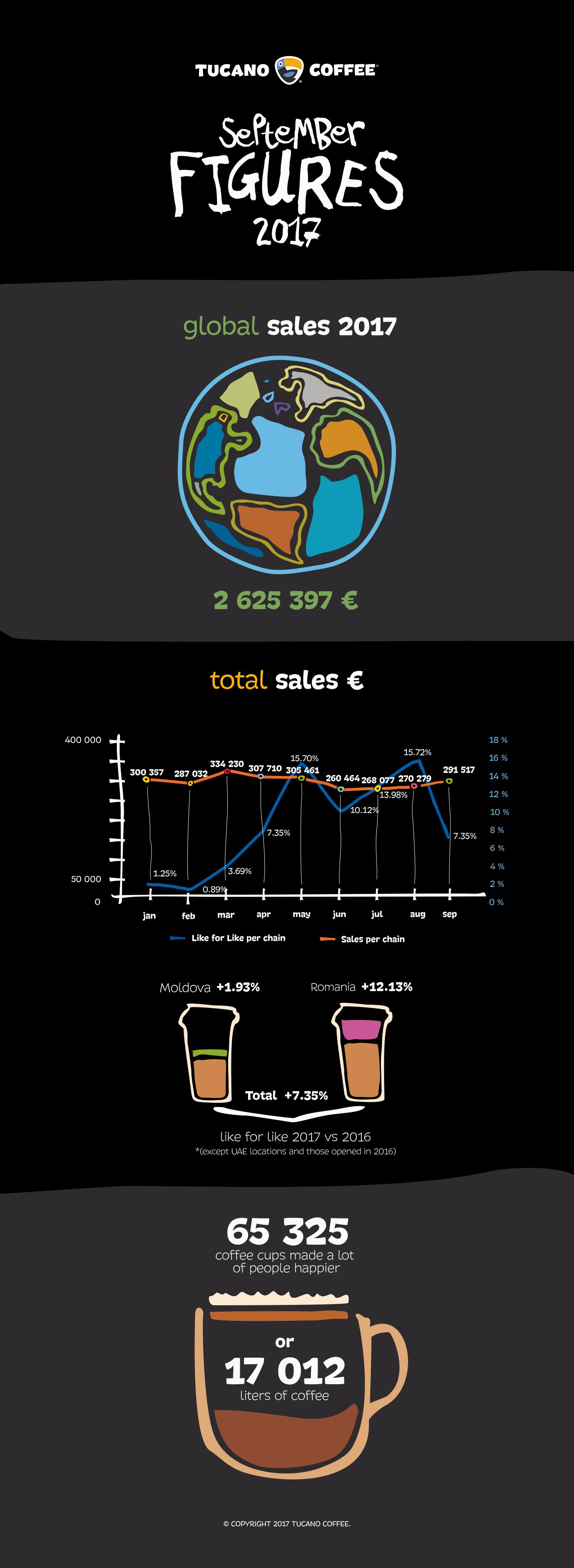 infographic tucano coffee september